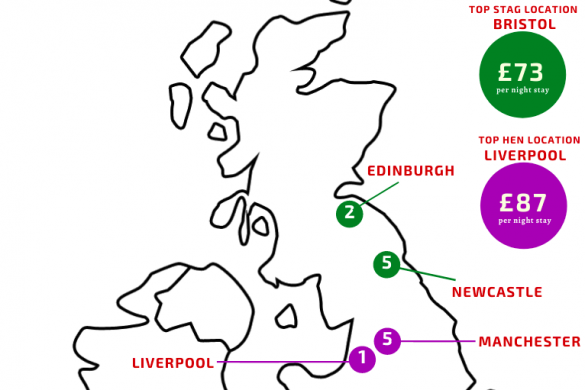 hen party destinations